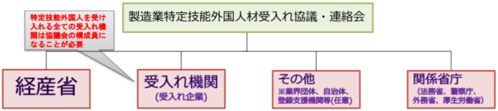 製造業特定技能外国人材受入れ協議・連絡会