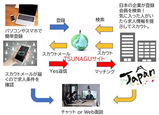 マッチングサイト「TSUNAGU」の運用